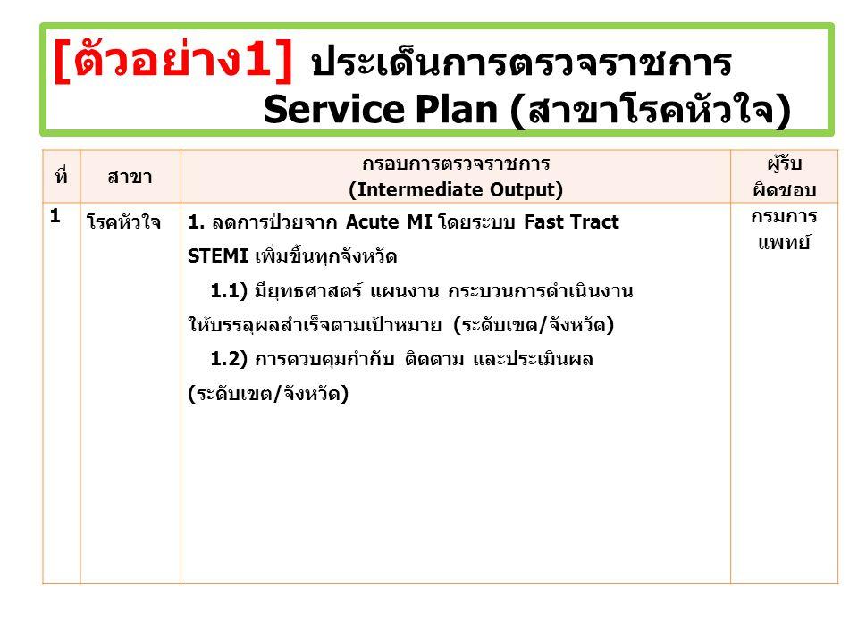 [ตัวอย่าง1] ประเด็นการตรวจราชการ Service Plan (สาขาโรคหัวใจ)